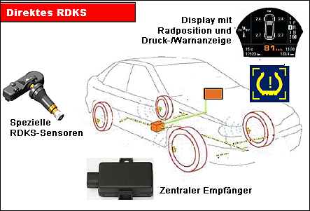 reifendruck kontrollsystem alle relevanten infos zu rdks tpms. Black Bedroom Furniture Sets. Home Design Ideas