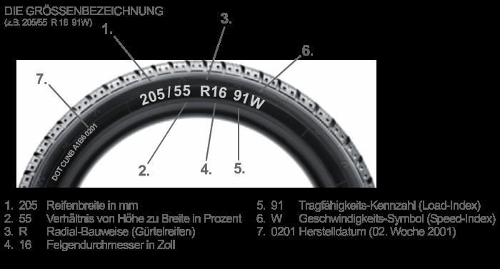 Lastindex Reifen Tragfhigkeitsindex - AUTO MOTOR L